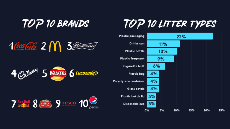 Infographic showing the top 10 brands and types of litter recorded in the Planet Patrol app in 2020